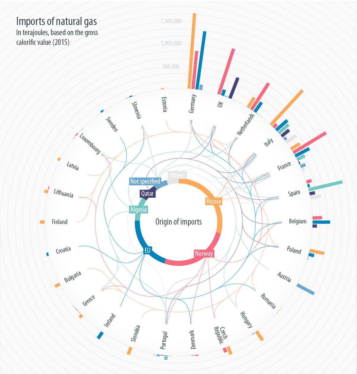 Infographic gaz supply